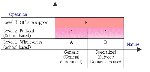 The school adopted EDBs 3 Level Model of Gifted Education